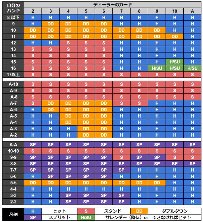ブラックジャックの攻略に使うストラテジー表