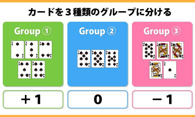 数字を3種類にグルーピングして記録していく
